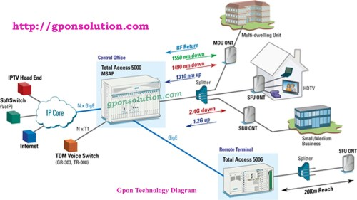 small resolution of gpon network architecture diagram gpon solution fibre to the home diagram fiber nid to the home