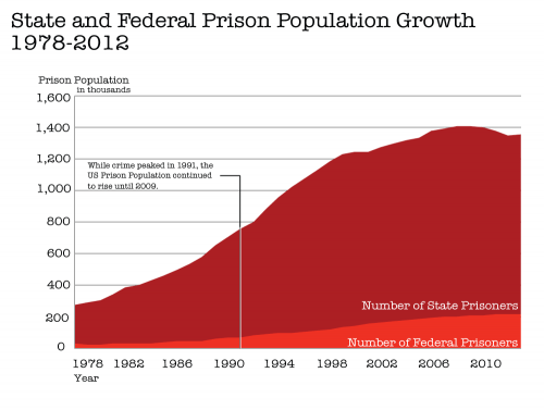 1---state-and-federal-prison-population-growth-1978-2012