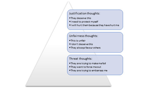 Thinking angry thoughts, anger patterns