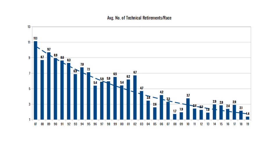 Average number of technical retirements per race (1987-2019)