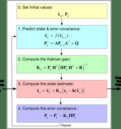 general extended kalman filter ekf block diagram  [ 2162 x 2129 Pixel ]
