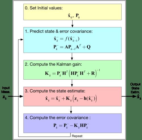 small resolution of general extended kalman filter ekf block diagram
