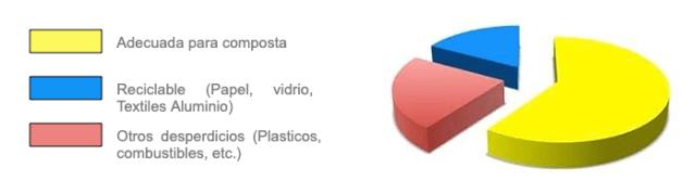 porcentaje basura composta