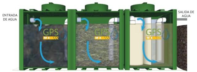 Imagen grande de funcionamiento de Microplanta de tratamiento de agua residual Gpsmx Mod 2500