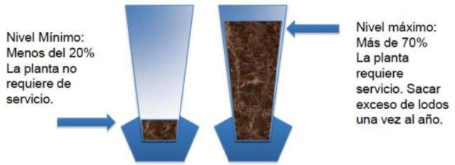 lodos-activados-maximos-y-minimos-de-planta-de-tratamiento-Gpsmx-DR-AT