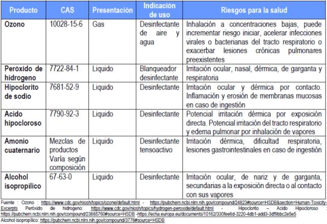Posibles riesgos derivados de la aplicación de estrategias de aspersión / nebulización de desinfectantes sobre personas para reducir la transmisibilidad del COVID-19