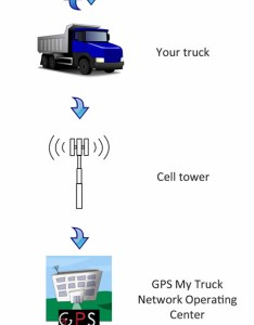 Flow chart gps my truck receives the data in seconds so you have real time information about your fleet also tracking  monitoring rh gpsmytruck