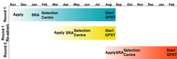 GPST Timeline