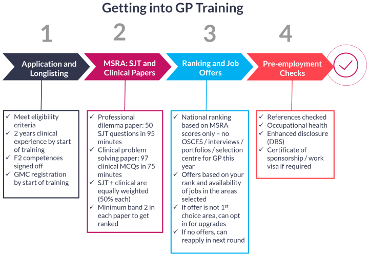 Getting into GP training