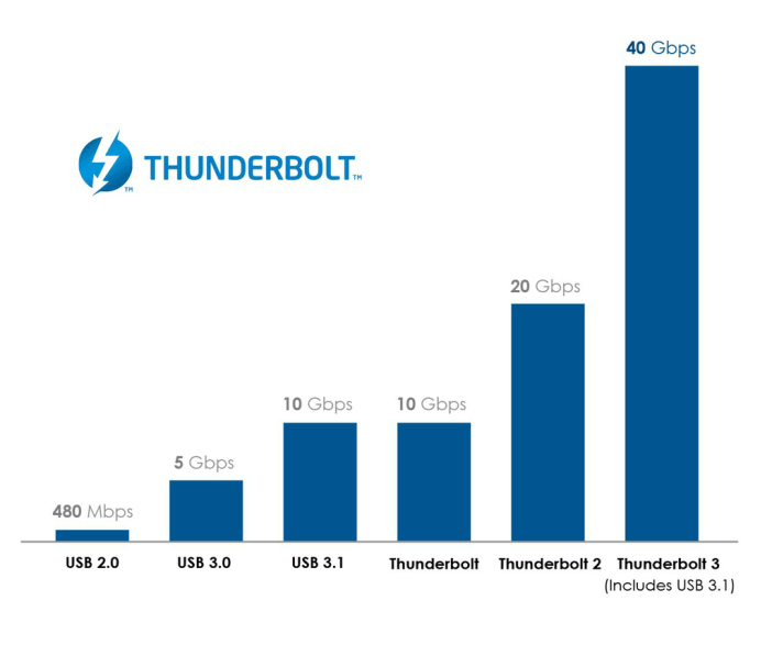 Thunderbolt 3 speed