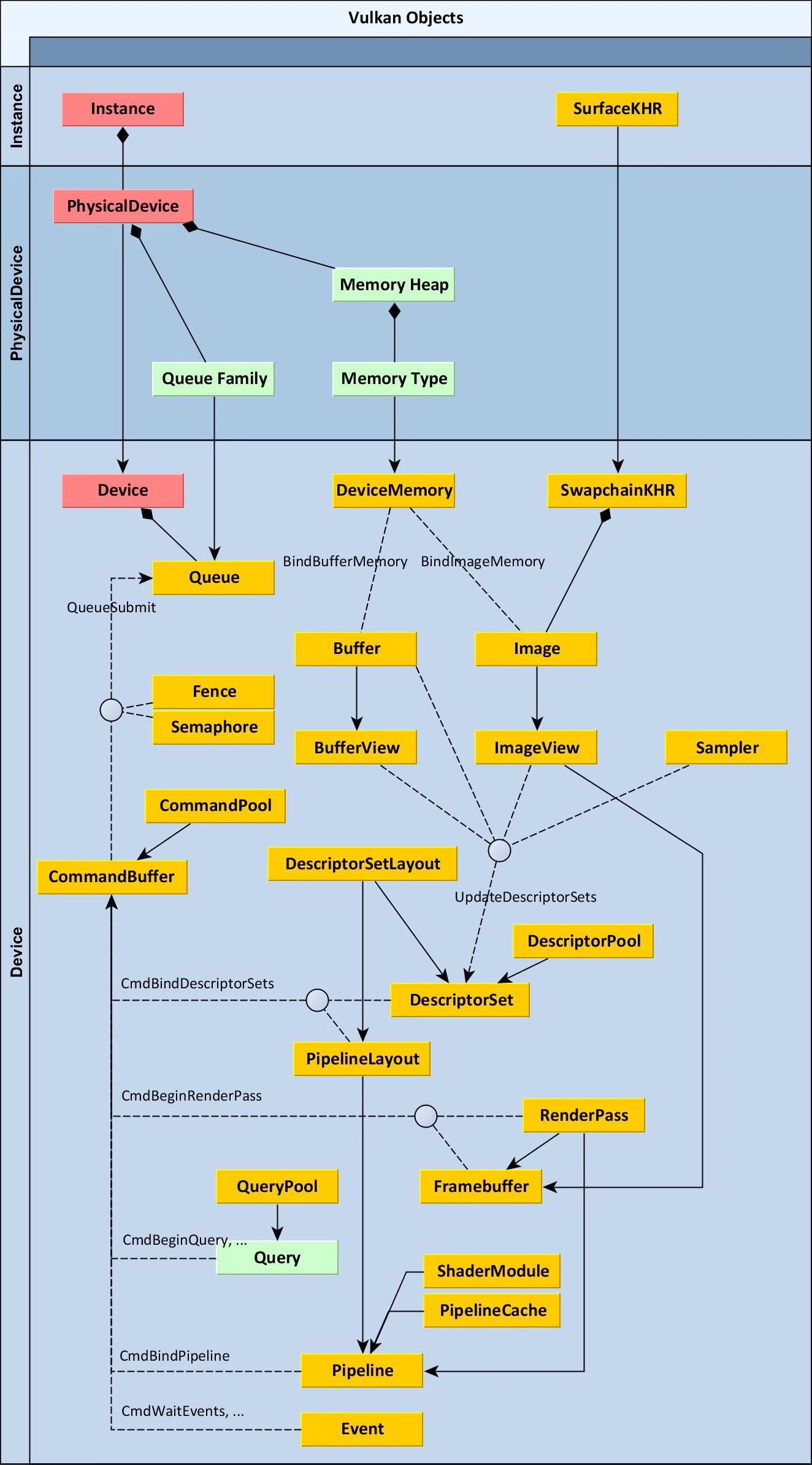 hight resolution of vulkan object diagram