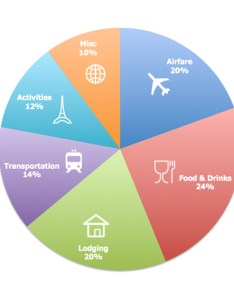 Budget pie chart also an rtw guide our planning  breakdown gq trippin rh gqtrippin