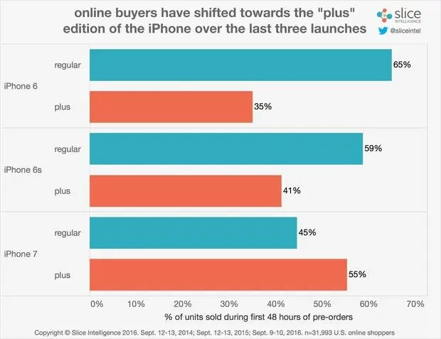 buyers-of-regular-vs-plus-chart-100682952-large-idge_