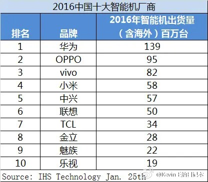 Top 10 chinese manufacturers
