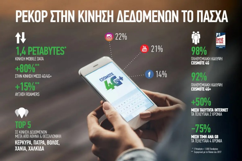 COSMOTE Mobile Internet