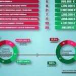 За север Косова више од 15 милиона евра