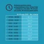 Нови распоред кретања грађана од 4. до 18. маја на Косову