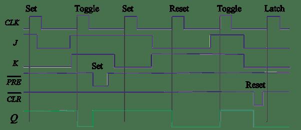 Integrated-Circuit J-K Flip-Flop (7476, 74LS76)