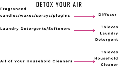 This super easy home detox will rock your socks, friend! We'll dig into each space in your home to rebuild a safe place for your family.