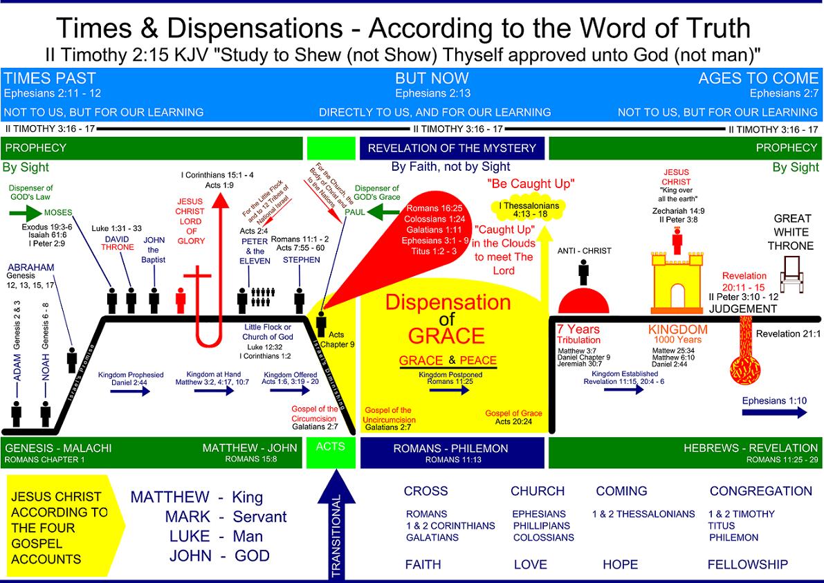 Bible Chart
