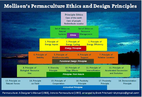 Permaculture Ethics and Design Cover card