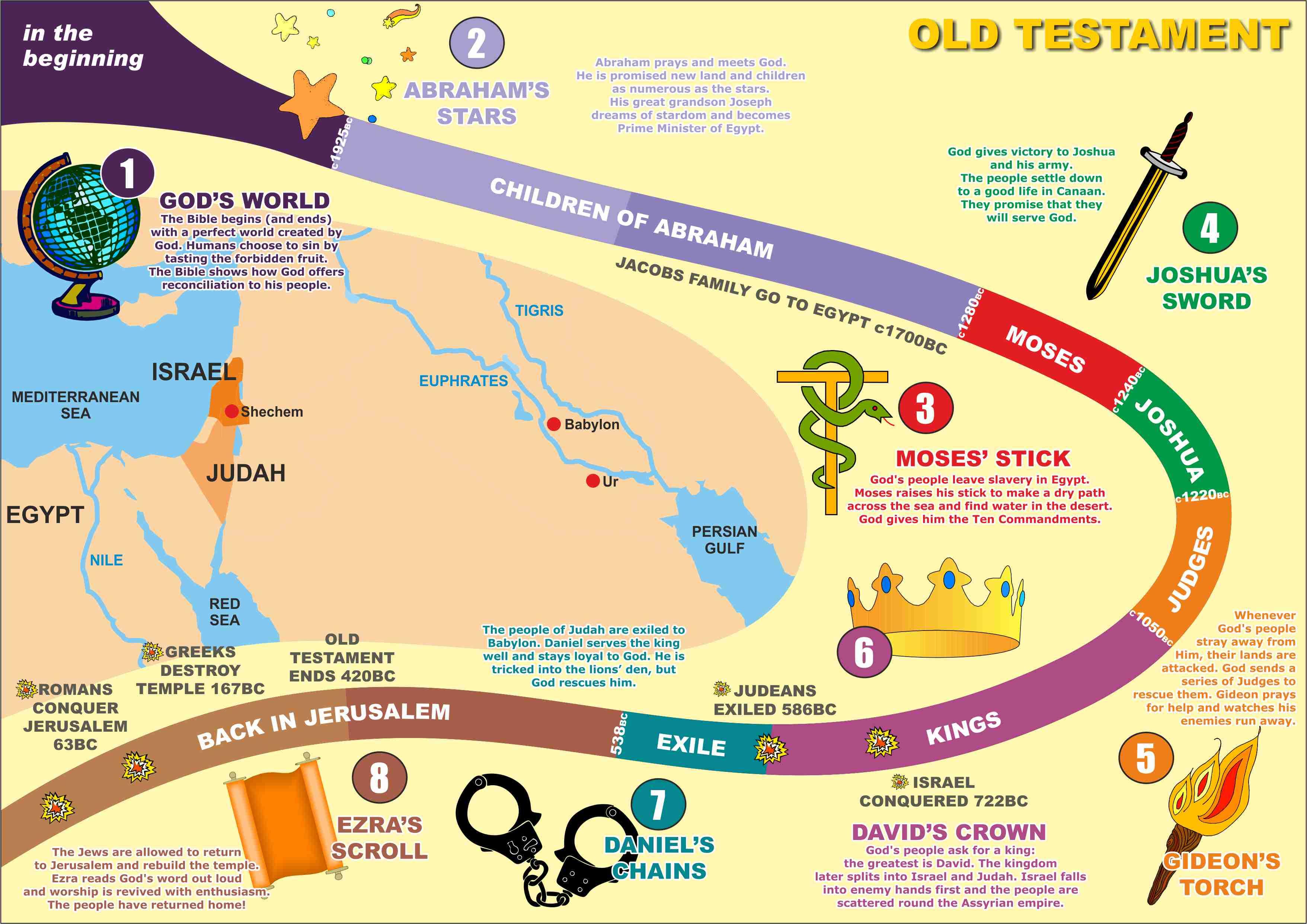 Chronology Bible History
