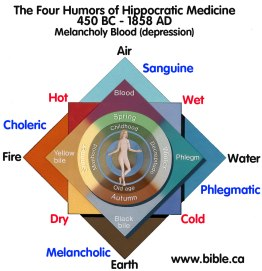 Changing concepts of Disease-Hippocratic medicine- Source Wikipedia