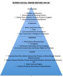 Roman Social Order World history