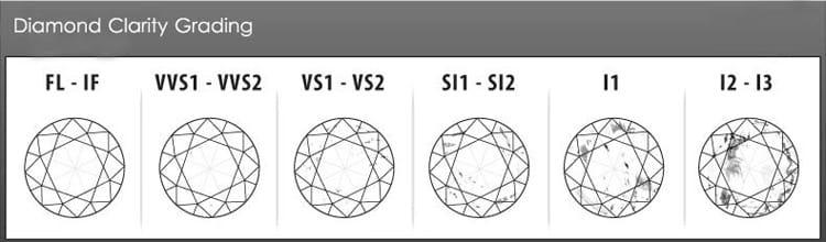 Diamond-Clarity-Chart
