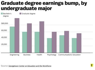 Graduate degree earnings bump, by undergraduate major