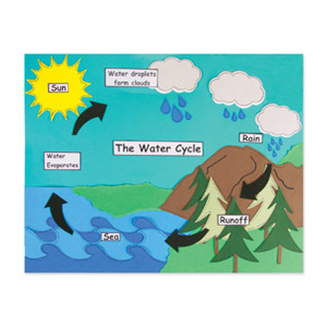 Science grade  also pictures of water cycle diagram for class kidskunstfo rh