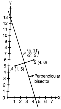 EX 7.1 Q14 The perpendicular bisector of the line segment