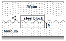 GATE 2018 Exam: Fluid Mechanics Quiz 2