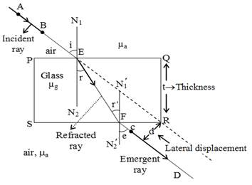 Explain the refraction of light through a glass slab with
