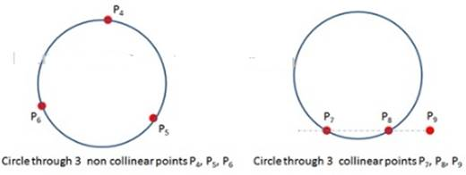 Q16B Let us write True/False: i. Only one circle can be