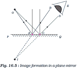 List four characteristics of the images formed by plane