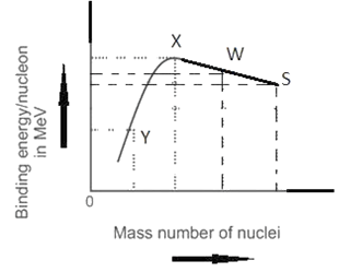 Binding energy per nucleon versus mass number curve is as
