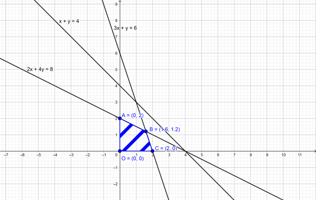 Q26 Find graphically, the maximum value of z = 2x + 5y