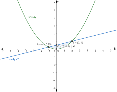 Q25 Using integration, find the area bounded by the curve