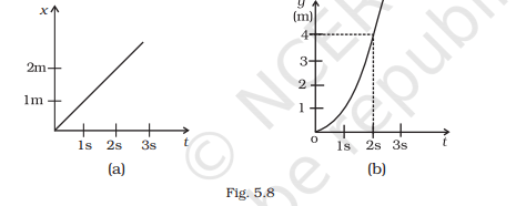 A metre scale is moving with uniform velocity. This implies