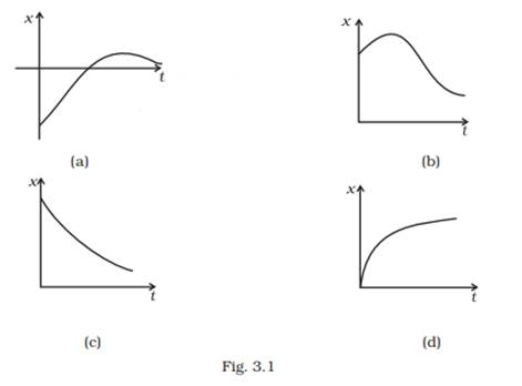 Among the four graphs (Fig. 3.1), there is only one graph