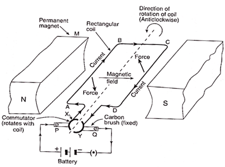 Draw a labelled diagram of an electric motor. Explain its