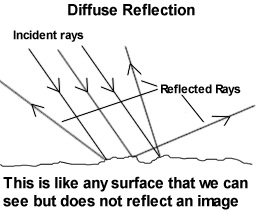 Differentiate between regular and diffused reflection