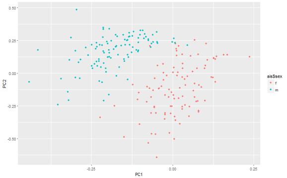plot of chunk AE plot