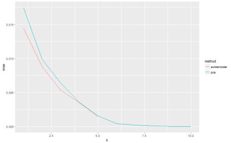 plot of chunk reconstruction