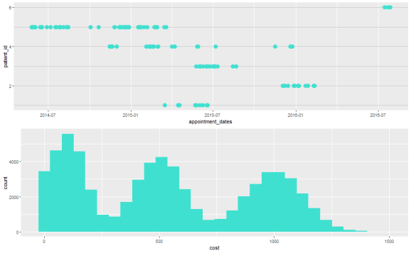 plot of chunk plot appointments