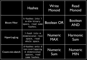 Hashes and Monoids
