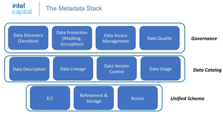The metadata and governance stack