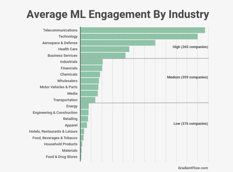 A snapshot of the average engagement by Fortune 1000 industry category in April 2021