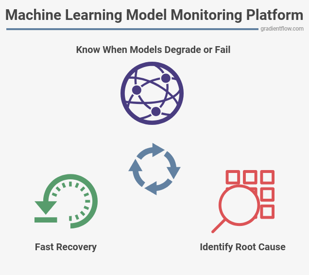 A well-structured model monitoring platform.